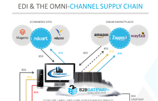 Omni-Channel Supply Chain