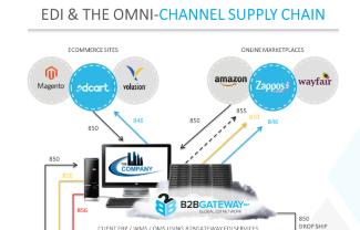 Omni-Channel Supply Chain