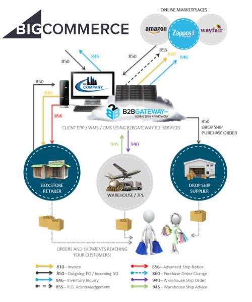 bigcommerce-flow-chart