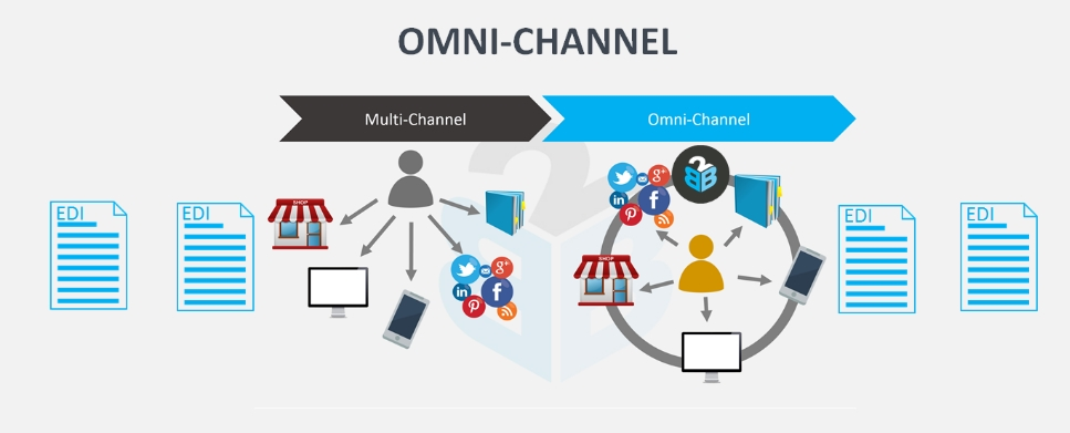 communications diagram with Omni Channel Edi on Pest Analysis Powerpoint Template also Cybersecurity Predictions 2018 in addition Private  works Mpls Vpn likewise munication Model Mehrabian together with puter  works Tele munication.