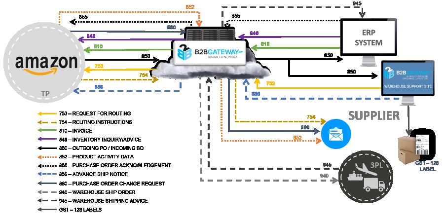 Amazon Vendor Central Portal Integration BBGateway - Edi invoice