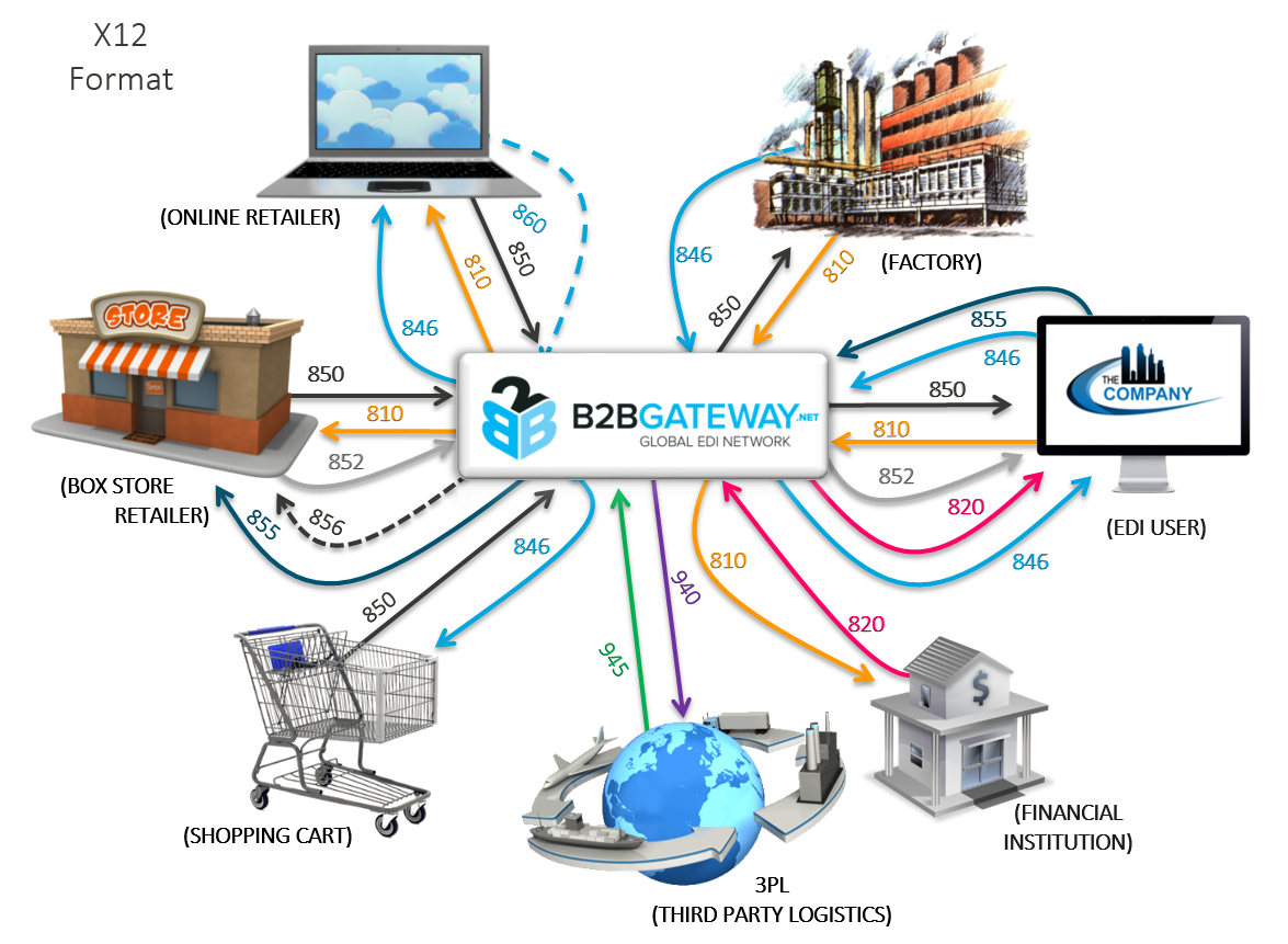 the impact of electronic data interchange in supply chain What is the impact of ecommerce on electronic data interchange (edi) videos the growth of internet retail has significantly impacted the operational requirements.